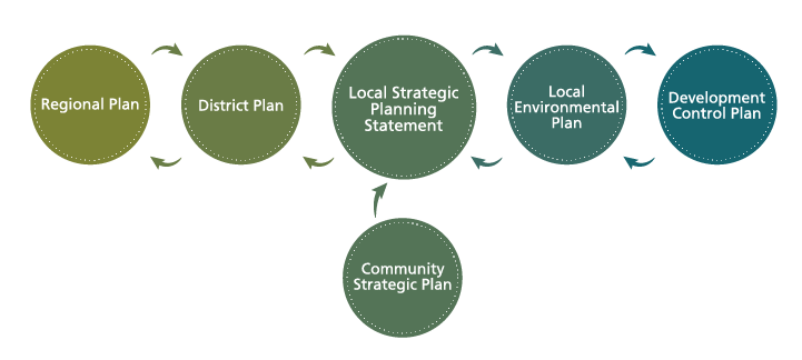 As part of the NSW legislative planning framework: the Regional Plan directs the Local Strategic Planning Statement, which directs changes to the Local Environmental Plan, which in turn directs changes to Development Control Plans. The Community Strategic Plan and other strategies, policies and plans inform the Local Strategic Planning Statement, particularly through community feedback.