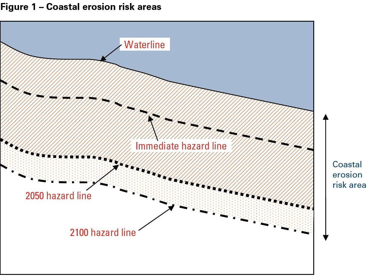 Example of hazard lines drawn on a map of a coastal erosion risk area