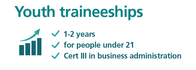 Youth traineeships are available for people under 21 years old, they are usually 1 to 2 years, the trainee will earn a certificate three in business administration.