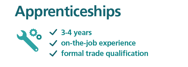 Apprenticeships are usually 1 to 2 years, provide on-the-job experience, and the apprentice will gain a formal trade qualification.